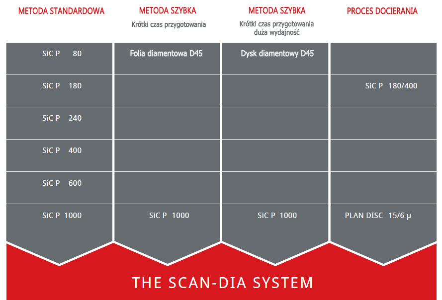 System polerowania SCAN-DIA
